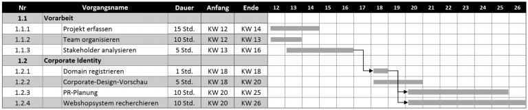 gantt-diagramm-abhaengigkeiten-768x160