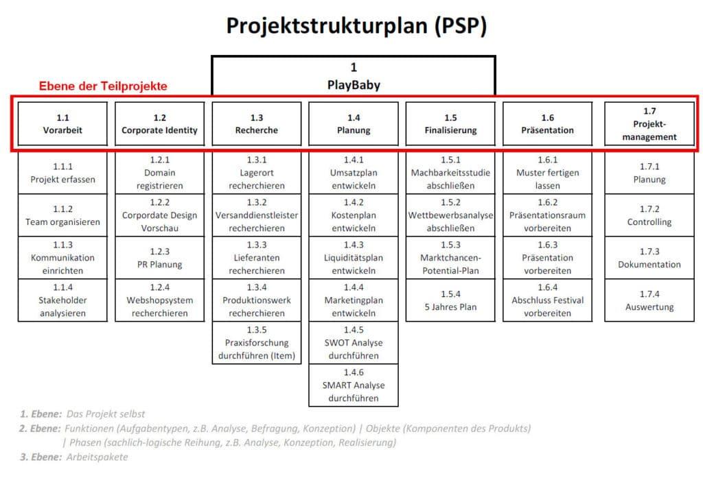 projektstrukturplan-psp-02
