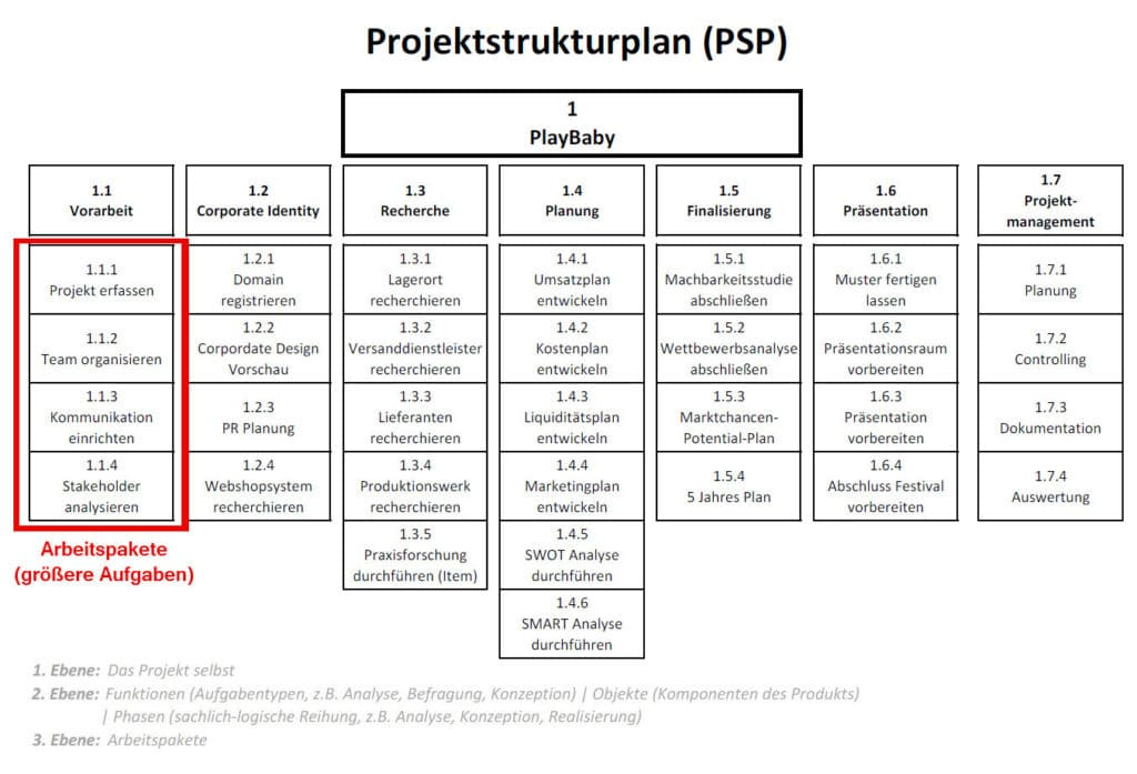 projektstrukturplan-psp-04