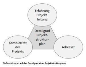 Einflussfaktoren auf den Detailgrad eines Projektstrukturplans