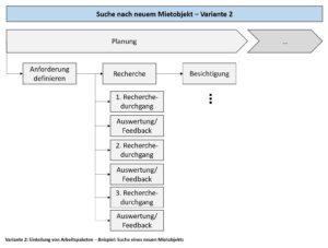 Variante 2: Einteilung von Arbeitspaketen - Beispiel: Suche eines neuen Mietobjekts