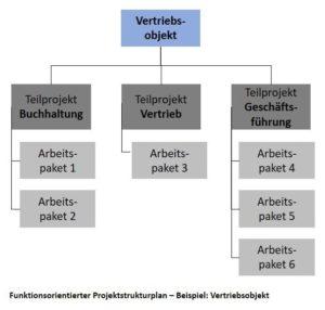 Funktionsorientierter Projektstrukturplan - Beispiel: Vertriebsobjekt