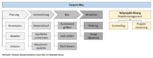 Mischplan - Beispiel: phasenorientierter Carport-Bau mit Teilprojekt-Strang