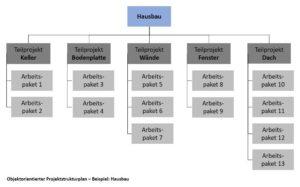 Objektorientierter Projektstrukturplan - Beispiel: Hausbau