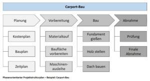 Phasenorientierter Projektstrukturplan - Beispiel: Carport-Bau