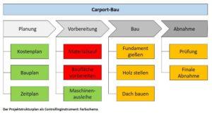 Der Projektstrukturplan als Controllinginstrument: Farbschema