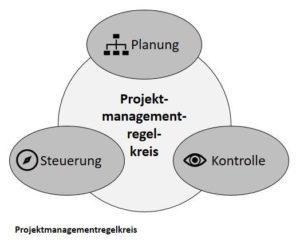 Projektmanagementregelkreis