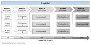 Prozentuale Erfassung des Projektfortschritts