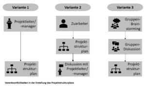 Methodische Schritte auf dem Weg zum Projektstrukturplan