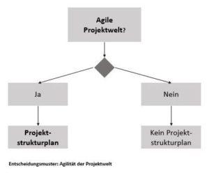 Entscheidungsmuster: Agilität der Projektwelt