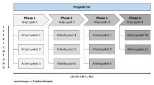 Leserichtungen im Projektstrukturplan