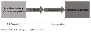 Zeitaufwand für die Erstellung eines Projektstrukturplans