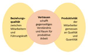 Verhältnis von Beziehungsebene und Produktivität