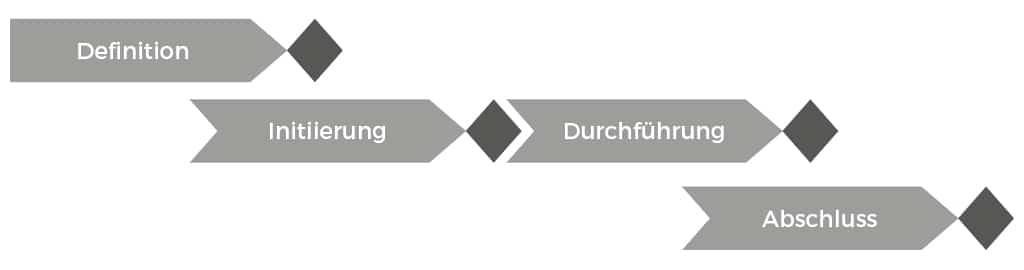 Paralleles Phasenmodell
