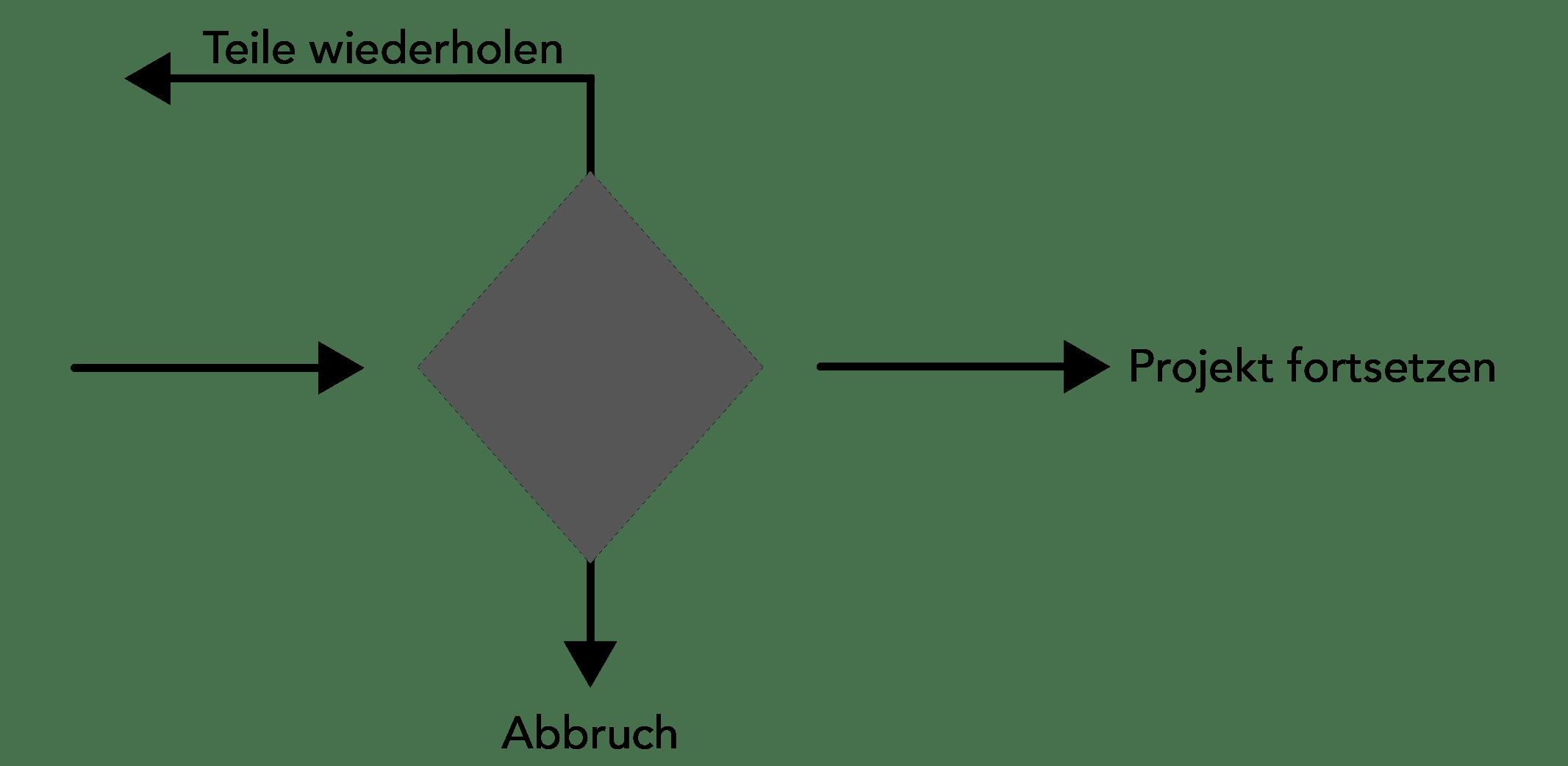 Meilenstein – ein besonderes Ereignis innerhalb eines Projektes