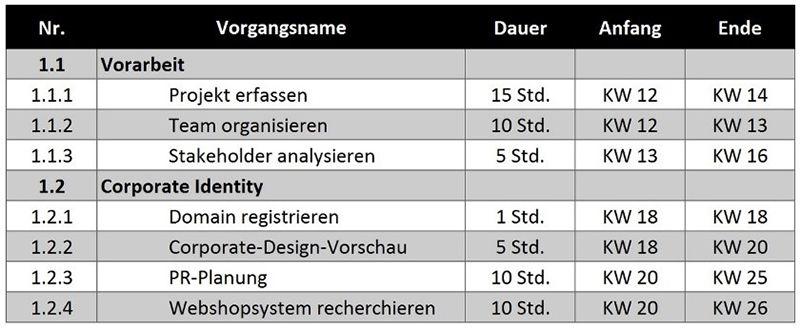 Projektablaufplan – eine Kernmethode im Projektmanagement