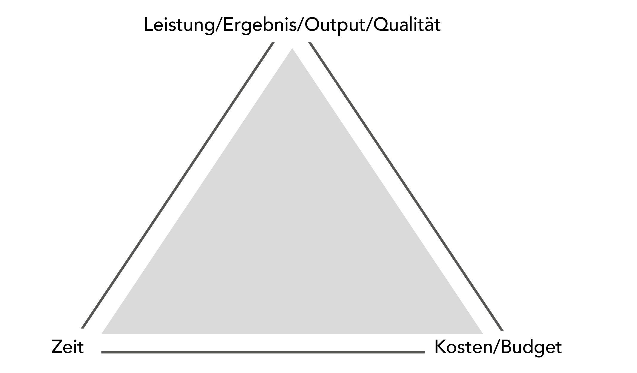 Das magische Projektmanagement Dreieck – Verschiebungen auf allen Ebenen erkennen