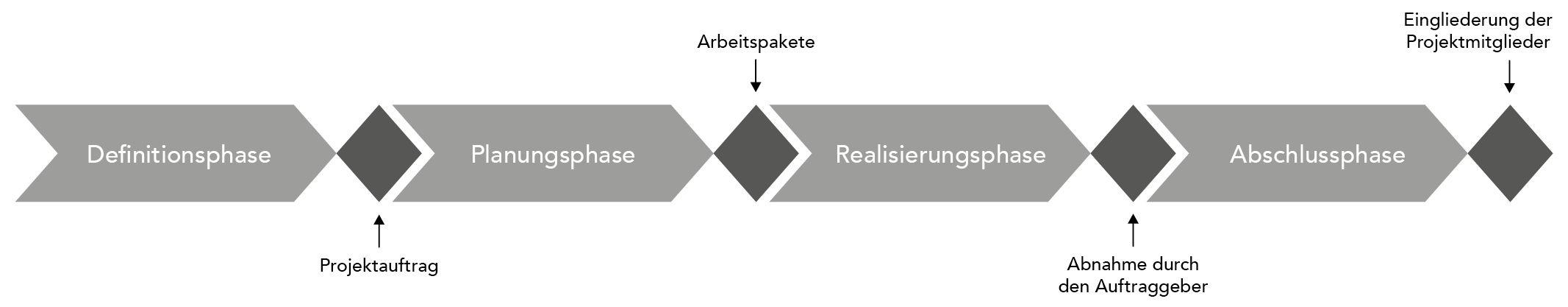 Projektphasen - die grobe Struktur für dein Projekt