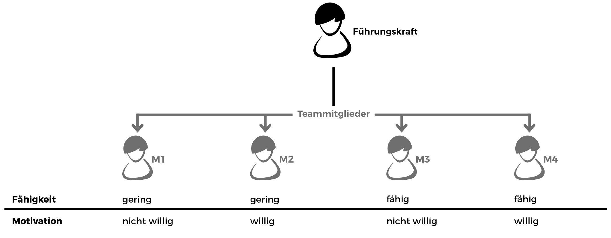 Aufgaben delegieren Reifegrad-Modell