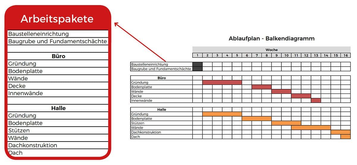 Arbeitspakete im Ablaufplan