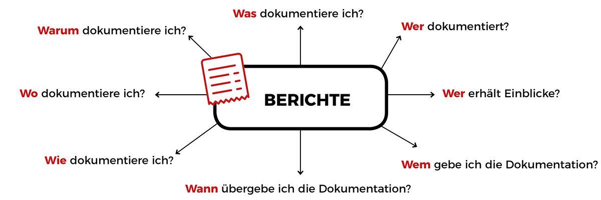 Fragen zu Dokumentationen und Berichte