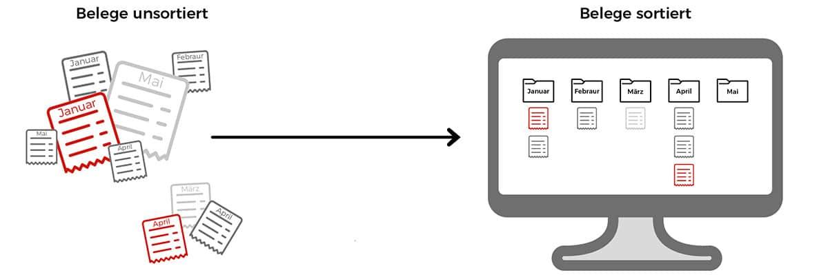 Ordnung für Dokumentationen und Berichte
