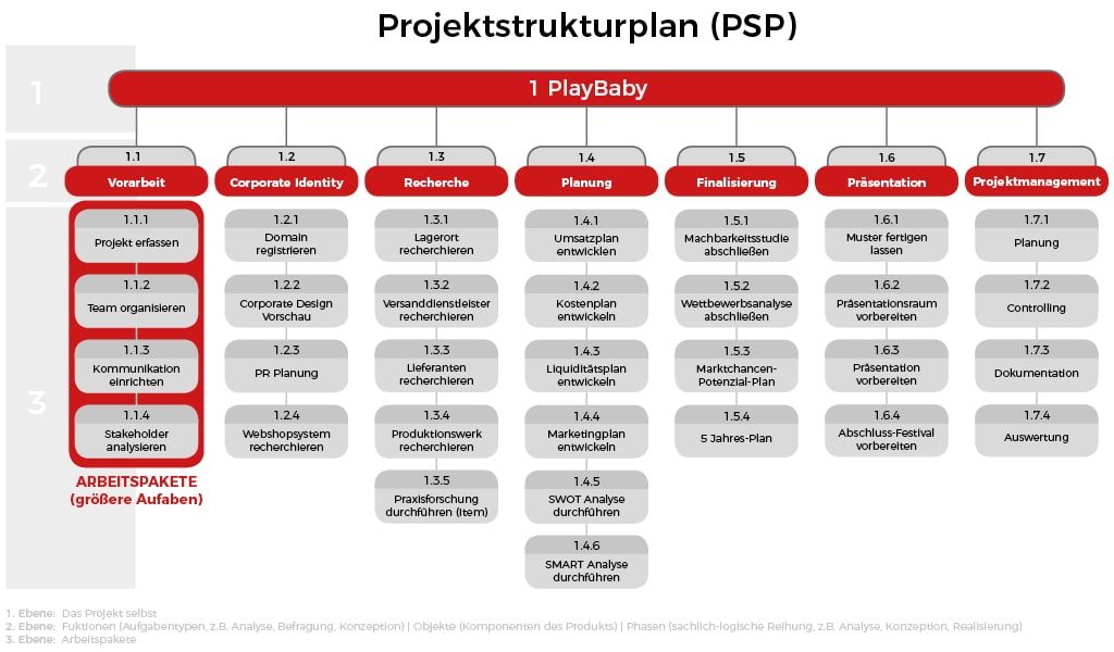 Projektstrukturplan PSP - Arbeitspakete