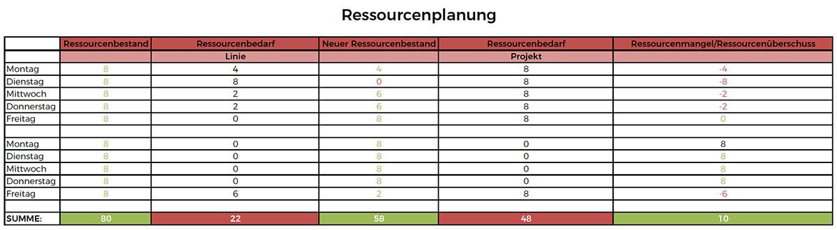 Ressourcenplanung Tabellenübersicht
