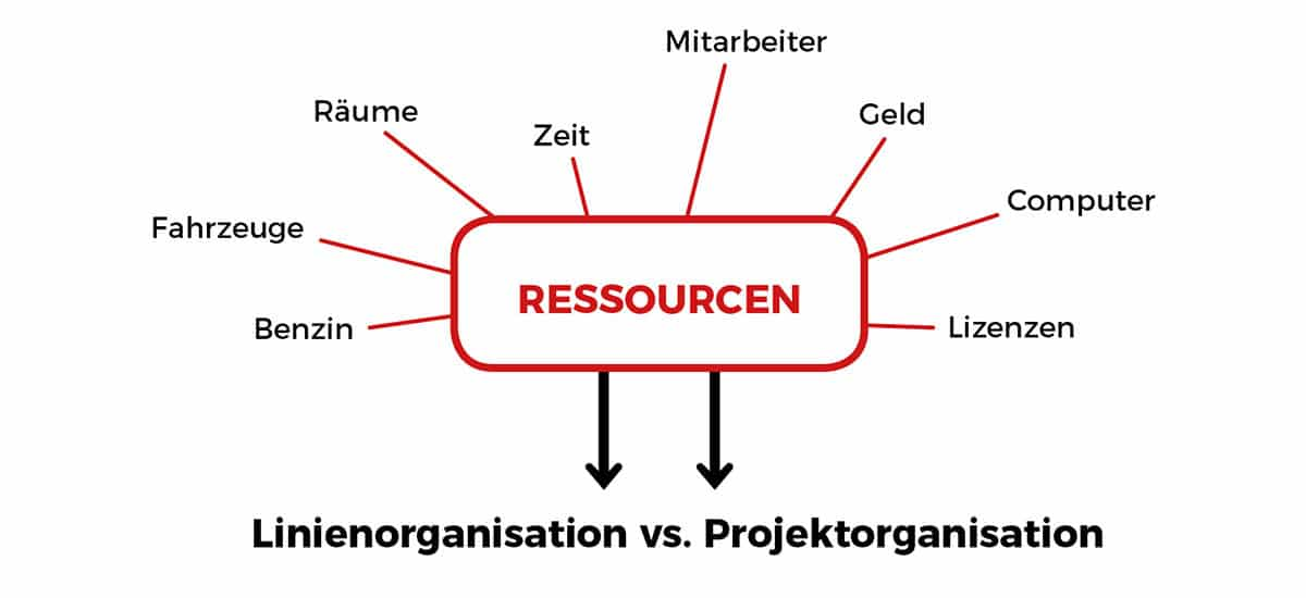 Ressourcenplanung - Was sind Ressourcen?