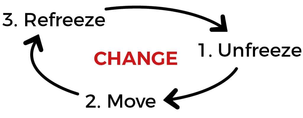 Change Management - Refreeze - Unfreeze