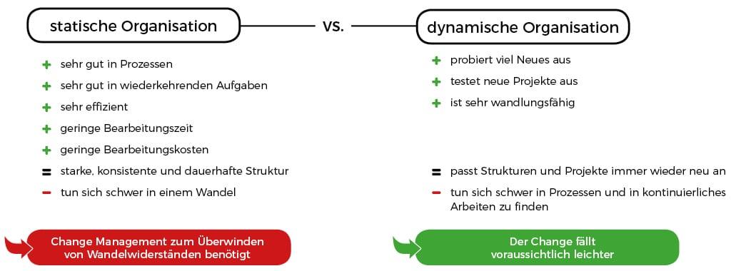 Change Management verschiedene Organisationen