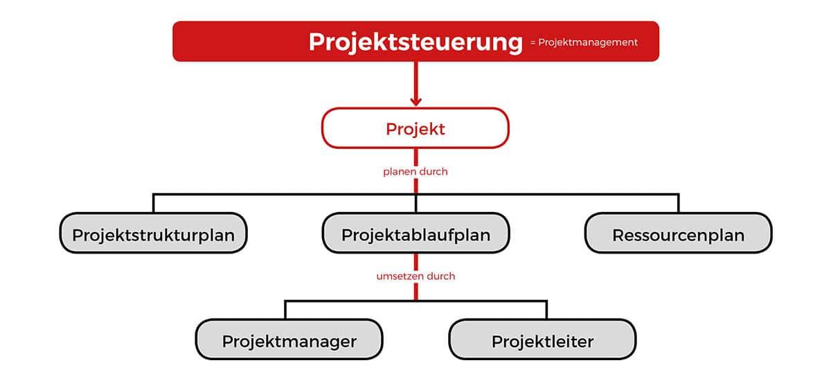Projektsteuerung – das Projekt in die richtige Richtung lenken