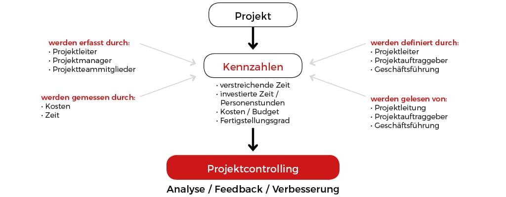 Projektcontrolling - Kennzahlen