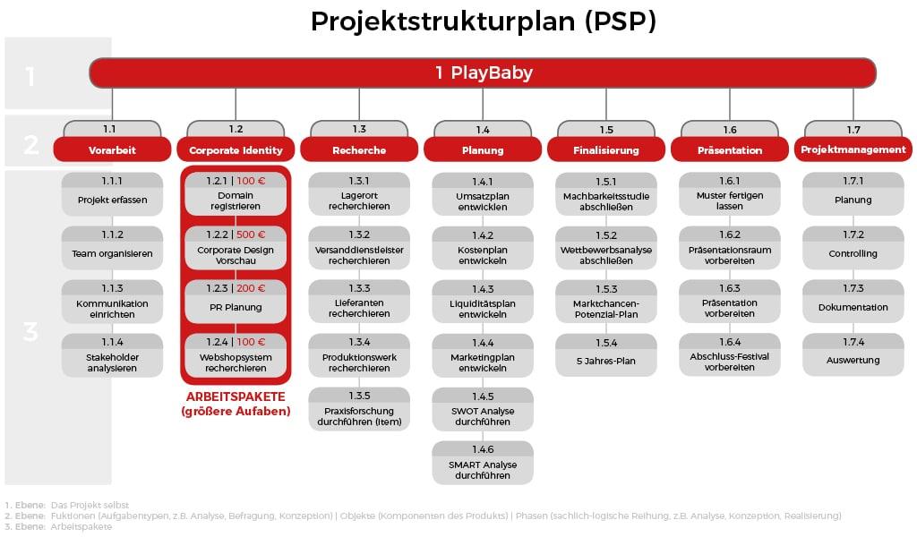 Projektstrukturplan (PSP) - Arbeitspakete und Kosten