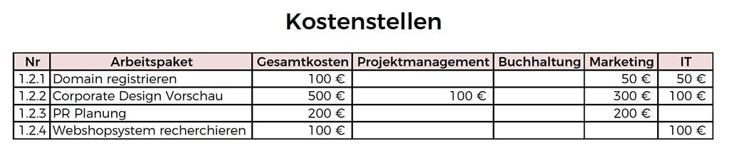 Kostenstellen
